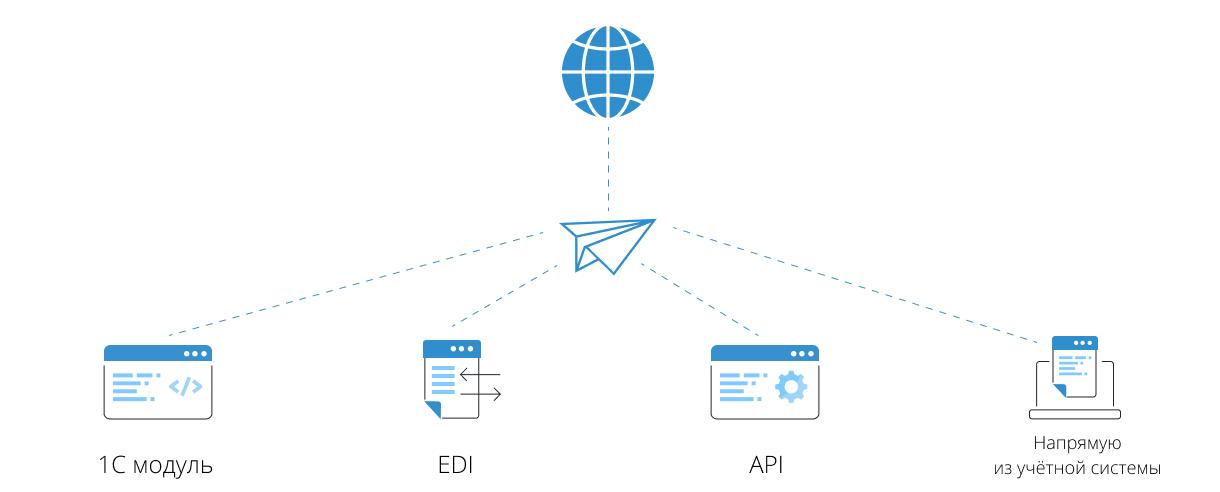 Курьер электронная отчетность сроки регистрация ип как работодателя